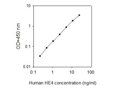 Human HE4/WFDC2 ELISA