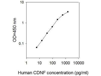 Human CDNF ELISA