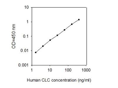 Human CLC ELISA
