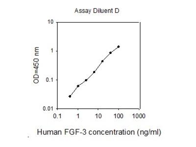 Human FGF-3 ELISA