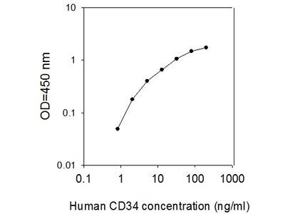 Human CD34 ELISA