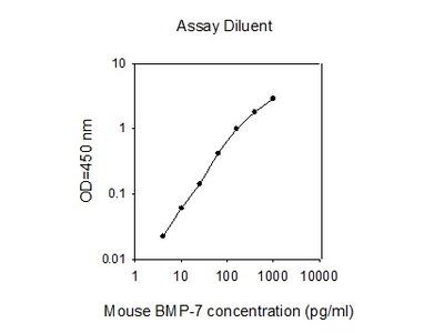 Mouse BMP-7 ELISA