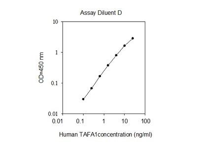 Human TAFA1 ELISA