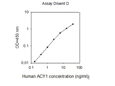 Human Aminoacylase-1/ACY1 ELISA