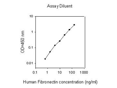 Human Fibronectin ELISA