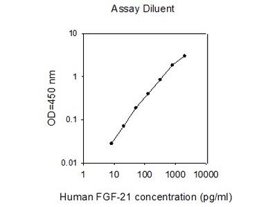 Human FGF-21 ELISA