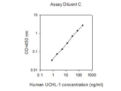 Human UCH-L1/PGP9.5 ELISA