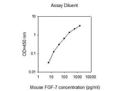 Mouse FGF-7 ELISA