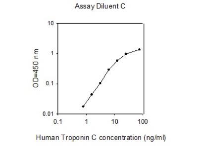 Human Troponin C ELISA