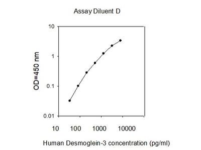 Human Desmoglein-3 ELISA