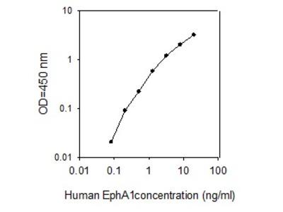 Human EphA1 ELISA