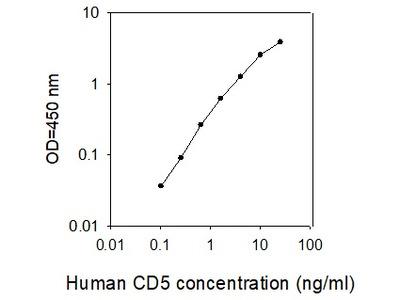 Human CD5 ELISA