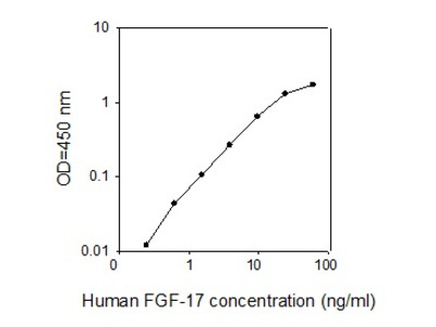 Human FGF-17 ELISA