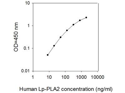 Human Lp-PLA2/PLA2G7/PAF-AH ELISA