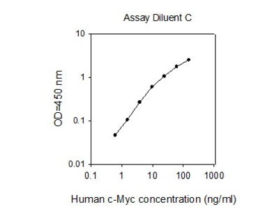 Human c-Myc ELISA