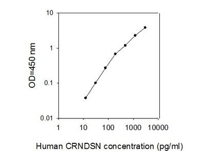 Human Corneodesmosin ELISA