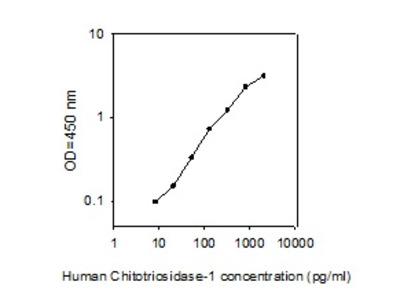 Human Chitotriosidase ELISA