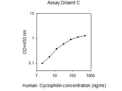 Human Cyclophilin ELISA