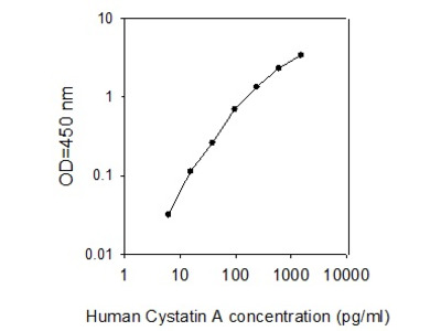 Human Cystatin A ELISA