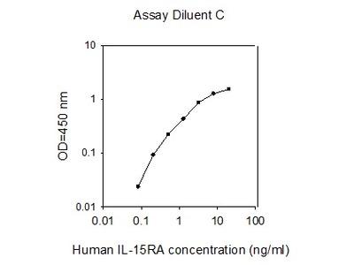 Human IL-15RA ELISA