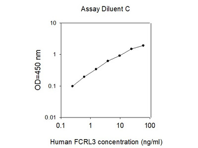 Human FCRL3/FcRH3 ELISA