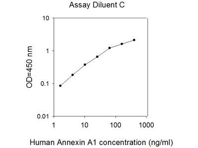 Human Annexin A1 ELISA
