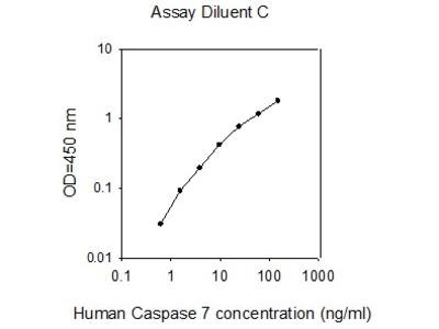 Human Caspase-7 ELISA