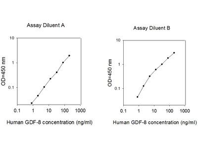 Human GDF-8/Myostatin ELISA