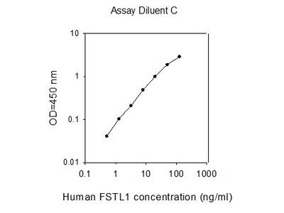 Human Follistatin-like 1 ELISA