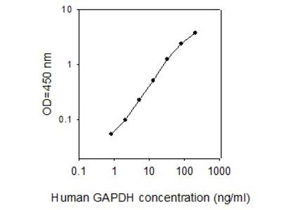 Human GAPDH ELISA