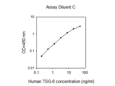 Human TSG-6 ELISA