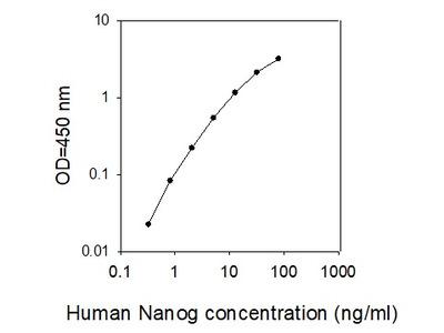 Human Nanog ELISA