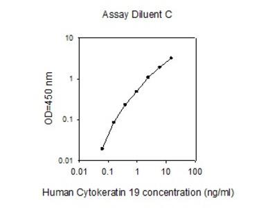 Human Cytokeratin 19/KRT19 ELISA