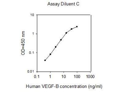 Human VEGF-B ELISA