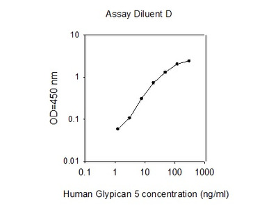 Human Glypican 5 ELISA