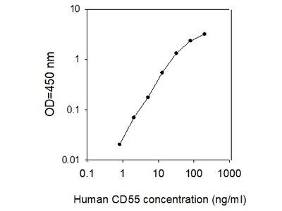 Human CD55/DAF ELISA