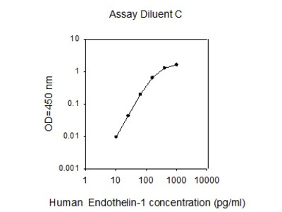 Human Endothelin-1 ELISA