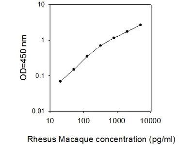 Rhesus Monkey Galectin-3 ELISA