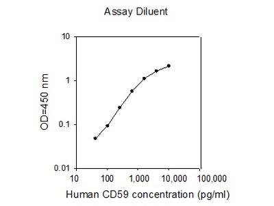 Human CD 59 ELISA