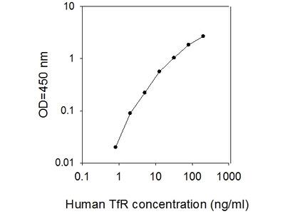 Human TfR/Transferrin R/CD71 ELISA
