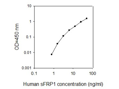 Human sFRP-1 ELISA