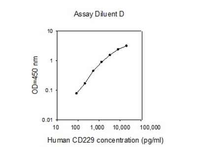 Human CD229 ELISA