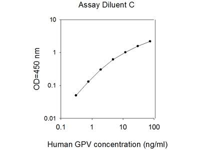 Human GPV/CD42d ELISA
