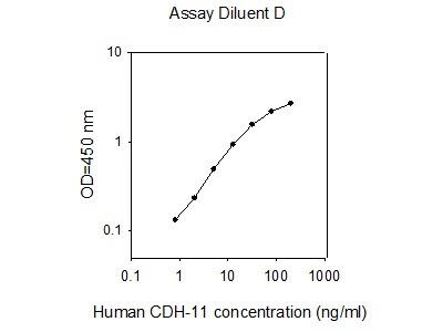Human Cadherin-11 ELISA