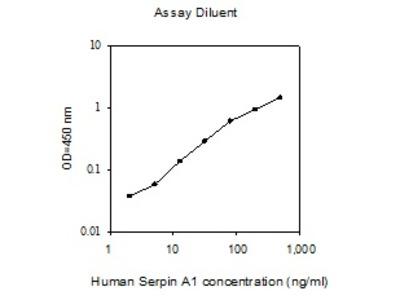 Human Serpin A1 ELISA