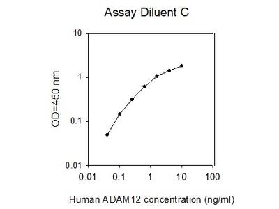 Human ADAM-12 ELISA