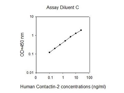 Human Contactin-2/TAG1 ELISA
