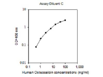 Human Osteocalcin ELISA