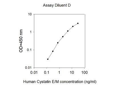 Human Cystatin E/M ELISA