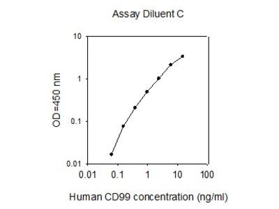 Human CD99 ELISA